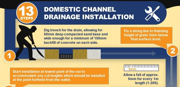 A Guide To Channel Drainage Installation