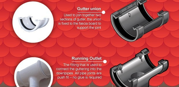 Guttering - What Goes Where - Jargon Explained