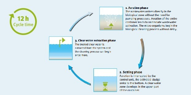 Producing Clear Water From Wastewater