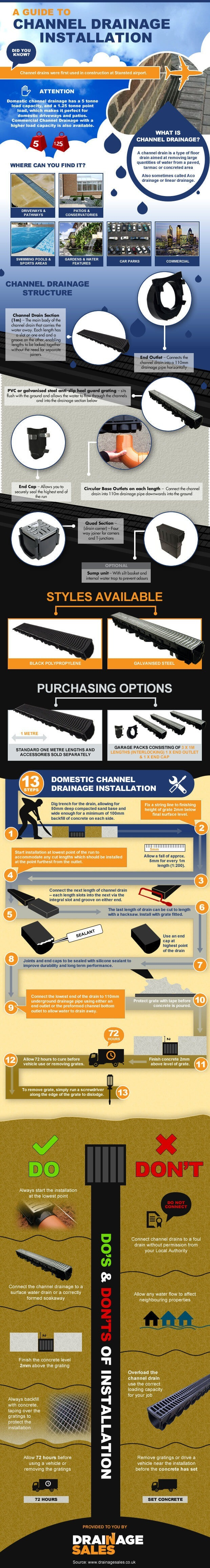 Channel Drainage Infographic