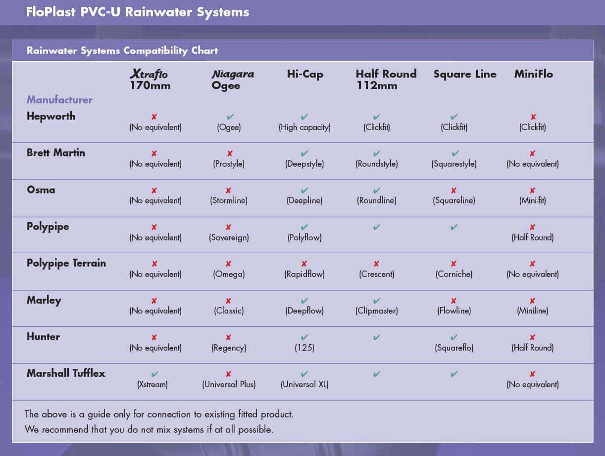 Floplast Compatibility System