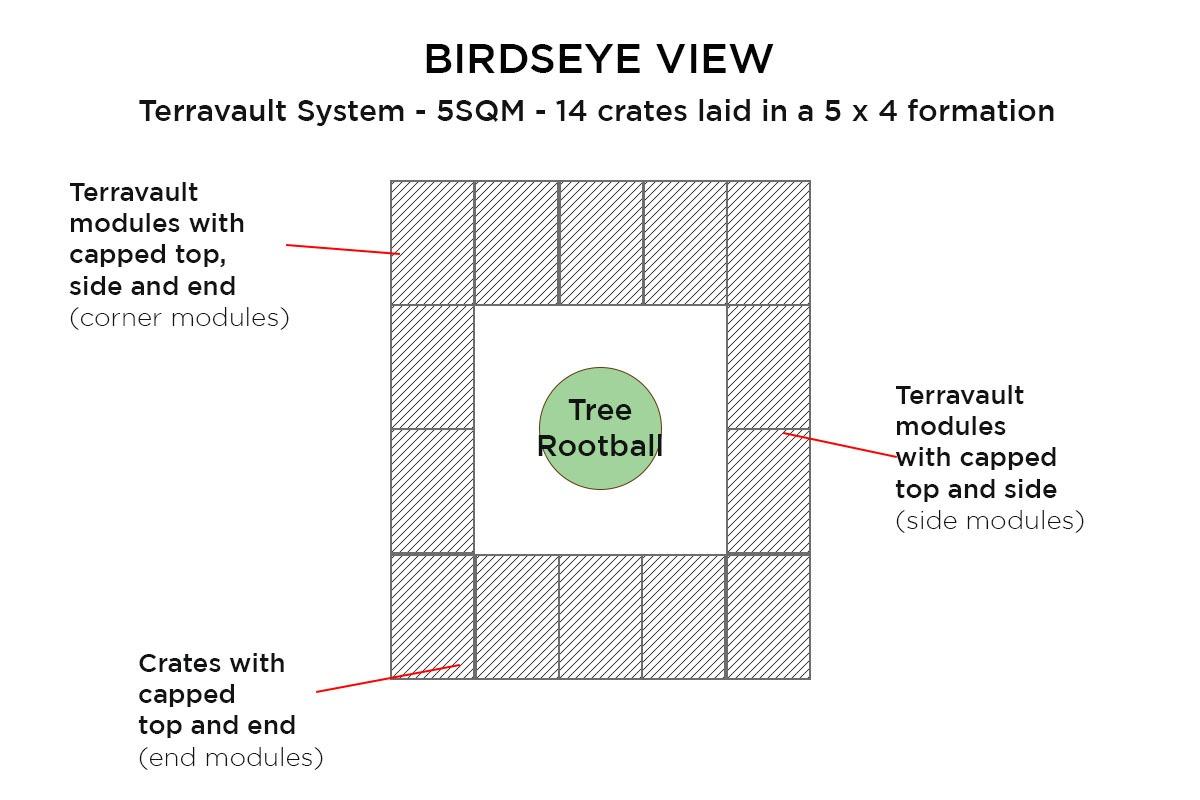5SQM Terravault System