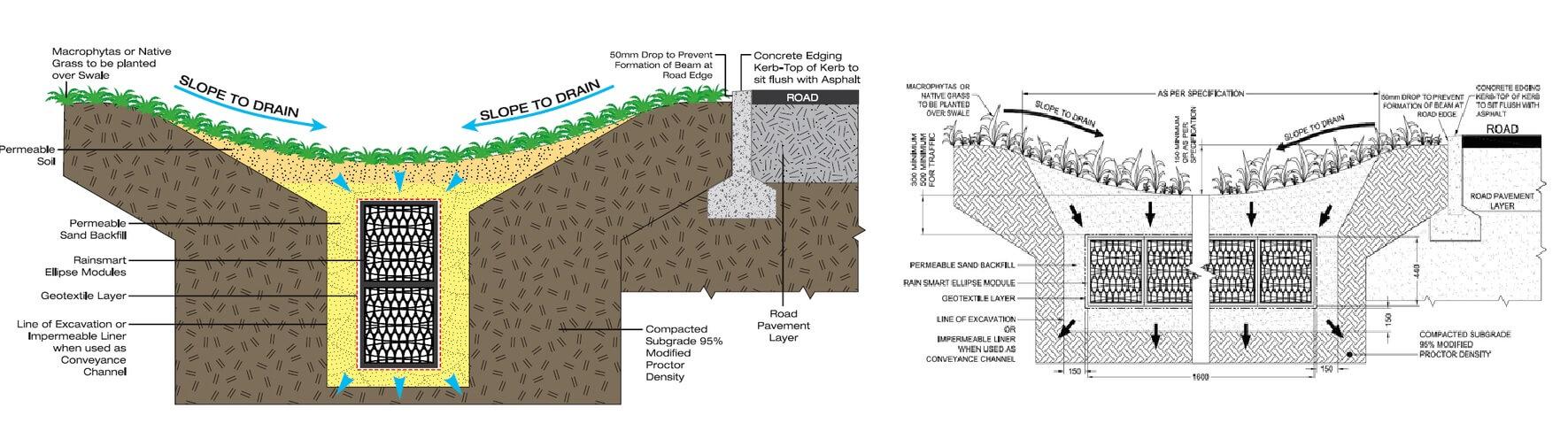 Grass Swales Diagram For Soakaways