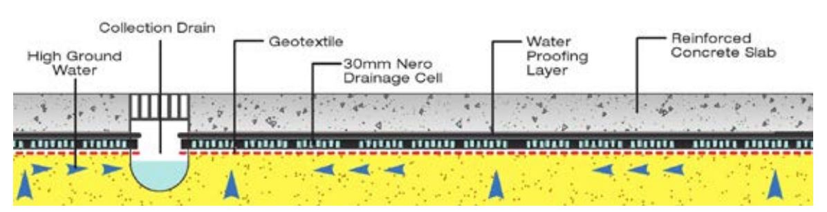 Underdrain Diagram Nero Cell