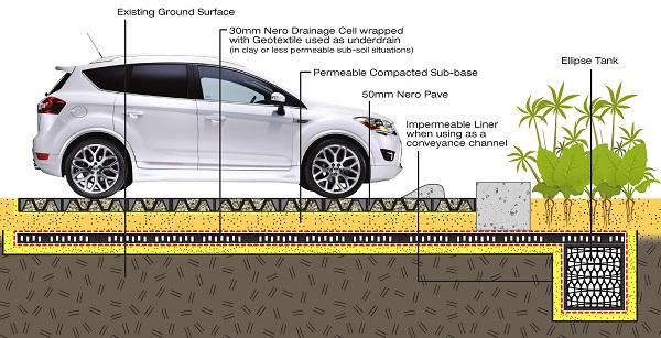 Car Park Drainage - Infiltration