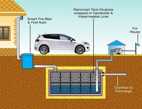 Recycling Rainwater