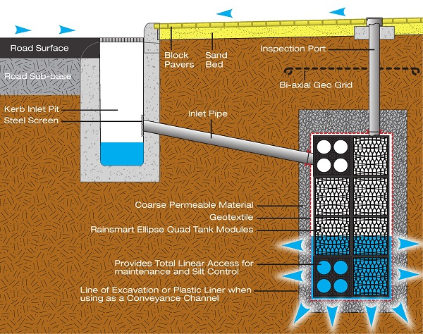 Infiltration Through Road Drainage